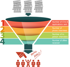 Outplacement Support UK - Job application funnel - Outplacement Assistance